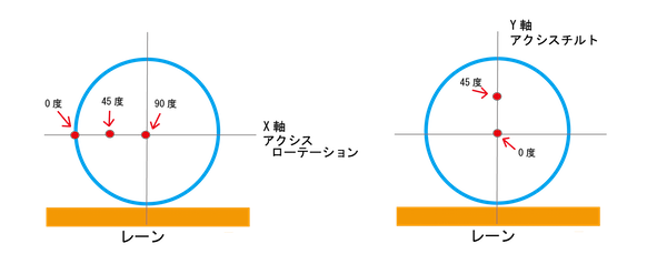 アクシス測り方サンプル