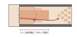 ボールの動き1